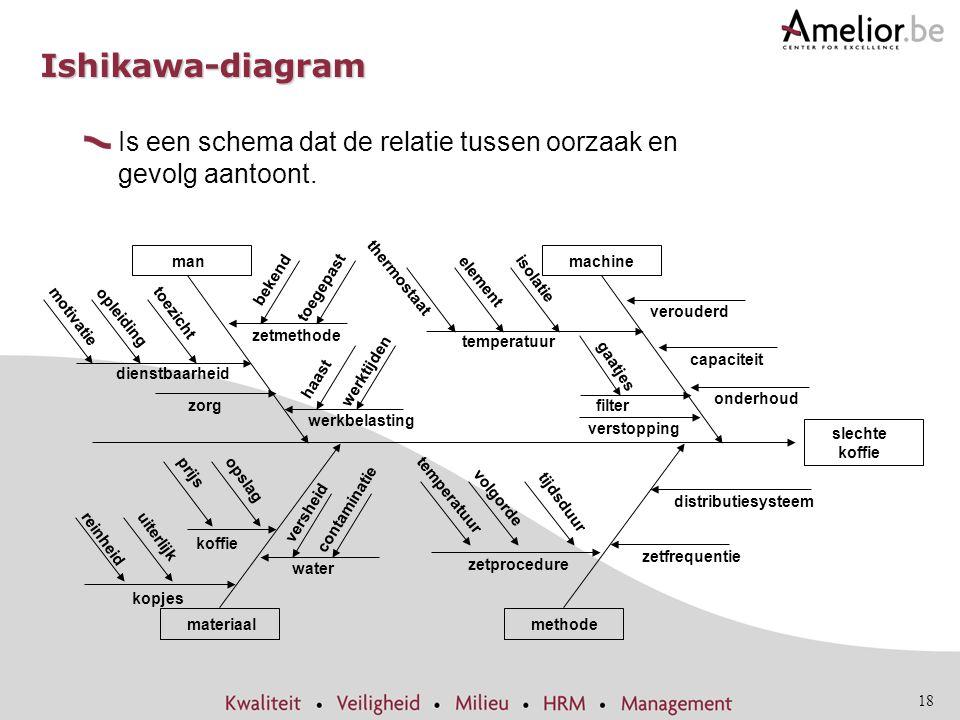 Ishikawa-diagram Is een schema dat de relatie tussen oorzaak en gevolg aantoont. toegepast. thermostaat.