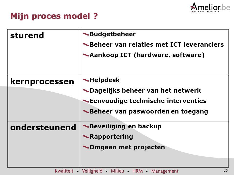 Mijn proces model sturend kernprocessen ondersteunend Budgetbeheer