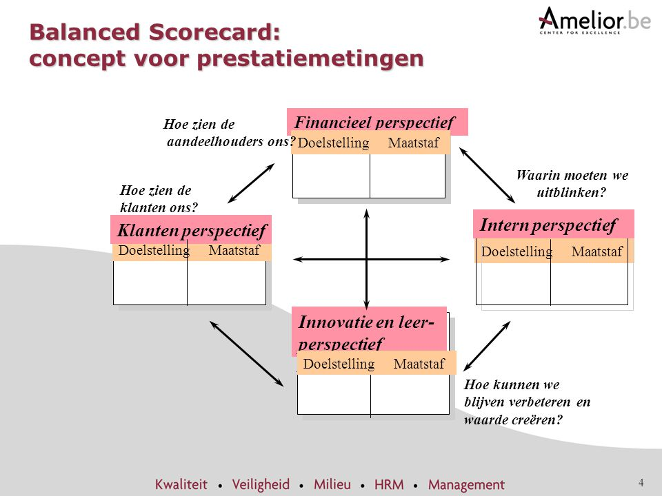 Balanced Scorecard: concept voor prestatiemetingen