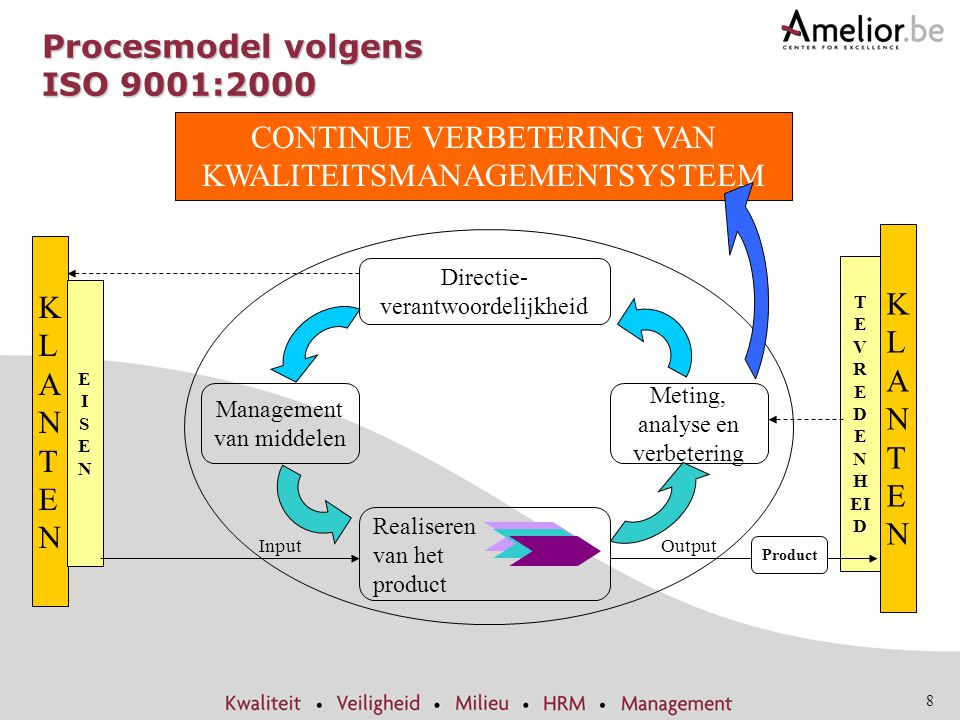 Procesmodel volgens ISO 9001:2000