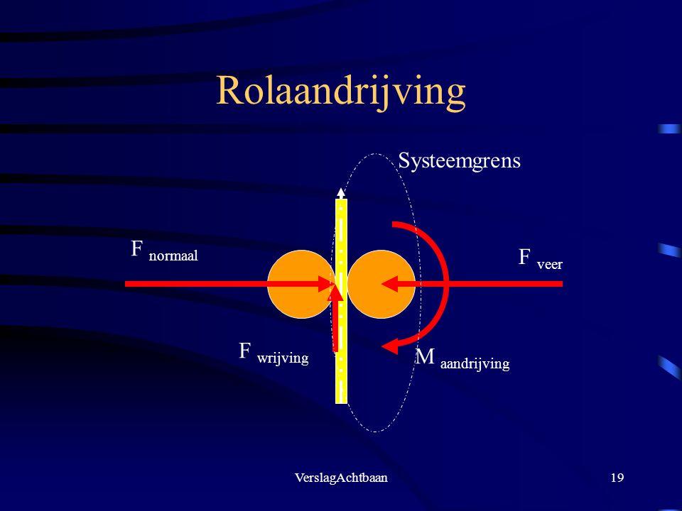 Rolaandrijving Systeemgrens F normaal F veer F wrijving M aandrijving