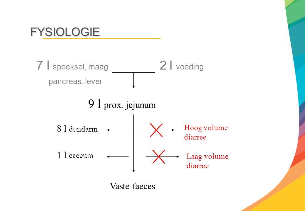9 l prox. jejunum FYSIOLOGIE 8 l dundarm 1 l caecum Vaste faeces