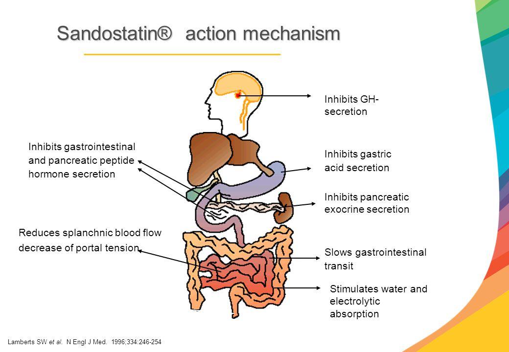Sandostatin® action mechanism