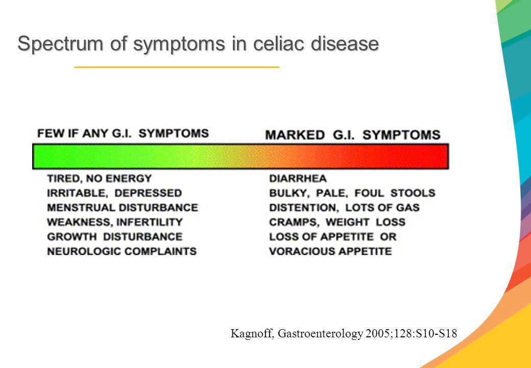Spectrum of symptoms in celiac disease