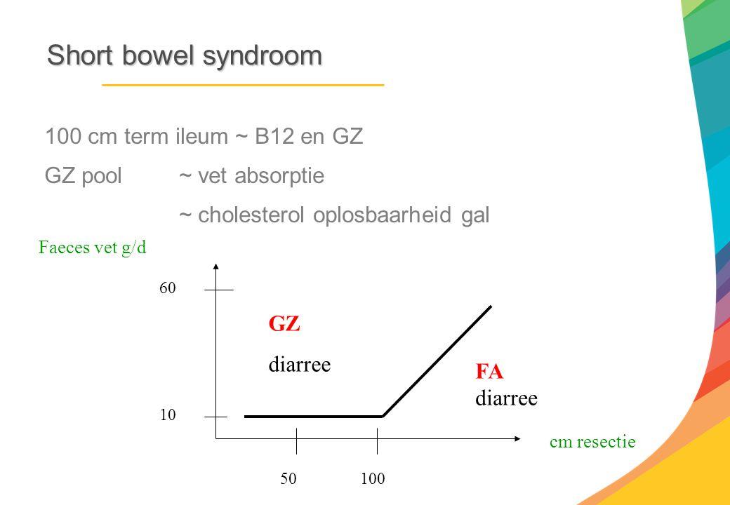 Short bowel syndroom 100 cm term ileum ~ B12 en GZ