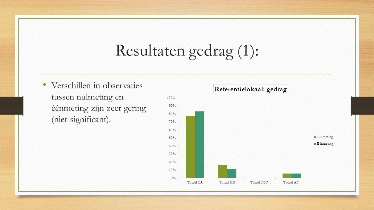 Resultaten gedrag (1): Verschillen in observaties tussen nulmeting en éénmeting zijn zeer gering (niet significant).