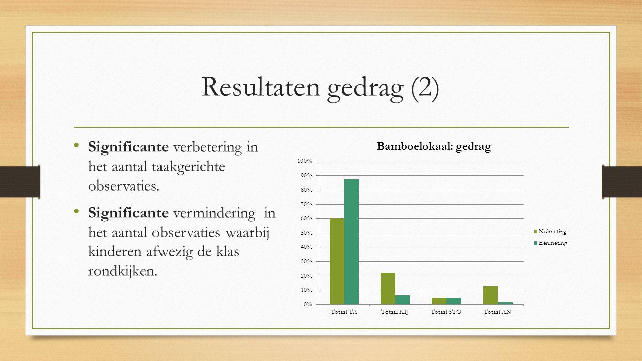 Resultaten gedrag (2) Significante verbetering in het aantal taakgerichte observaties.