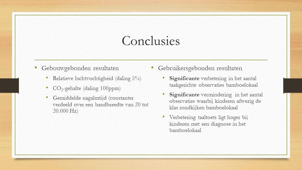 Conclusies Gebouwgebonden resultaten Gebruikersgebonden resultaten
