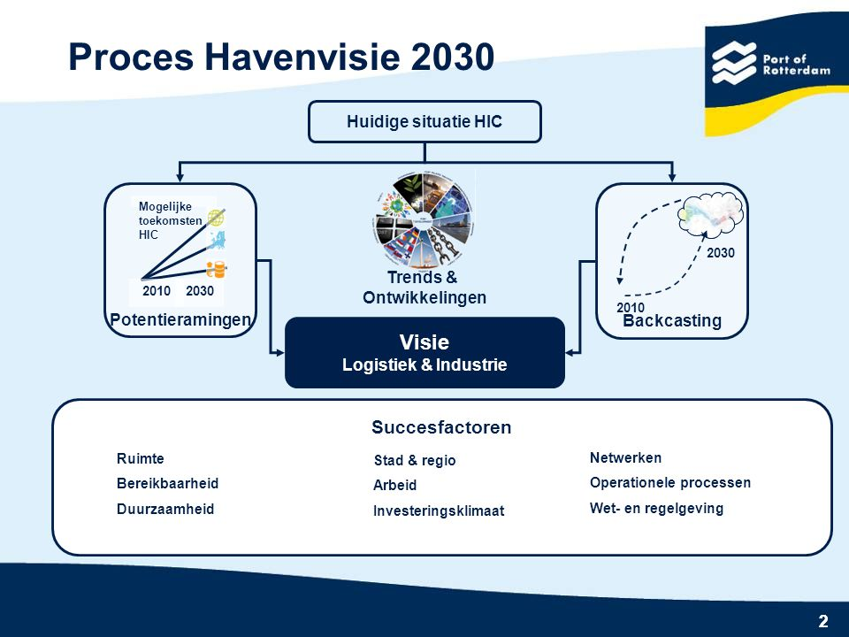 Proces Havenvisie 2030 Visie Succesfactoren Huidige situatie HIC