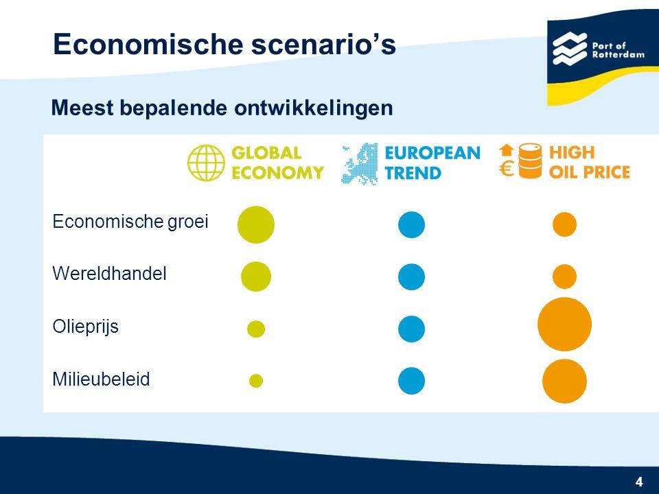 Economische scenario's