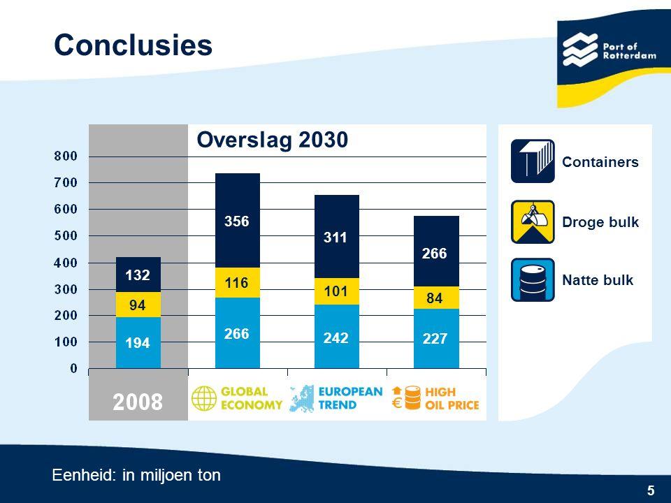 Conclusies Overslag 2030 Eenheid: in miljoen ton Containers 356
