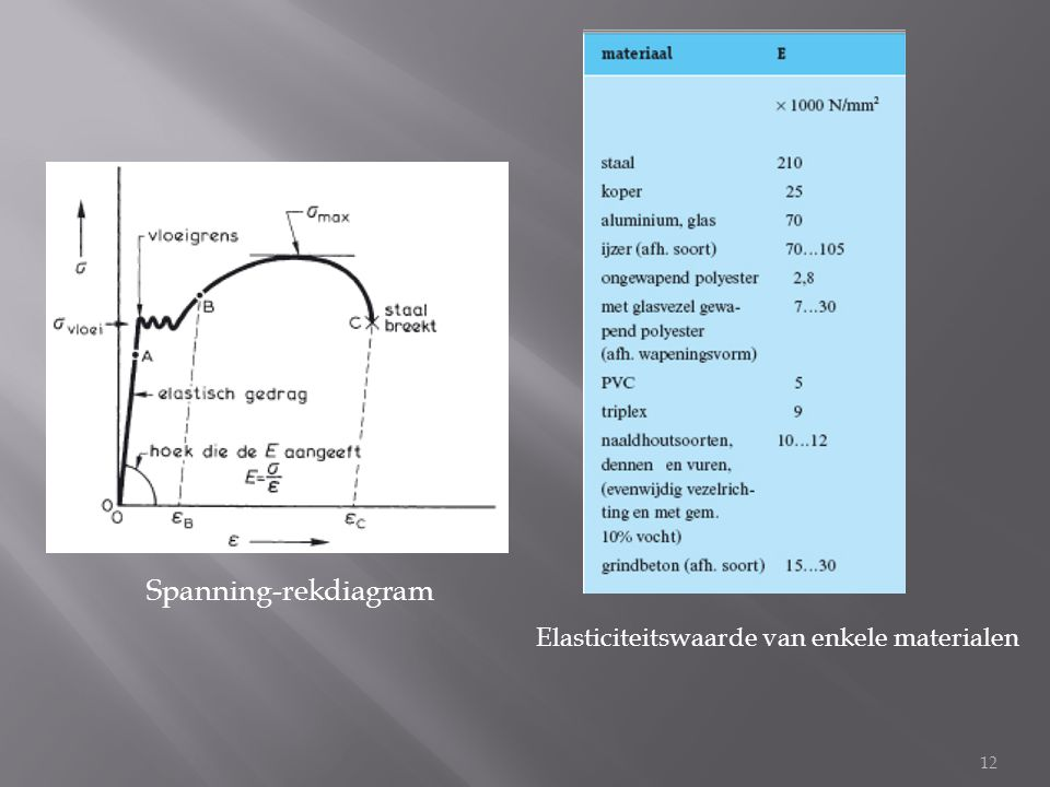 Spanning-rekdiagram Elasticiteitswaarde van enkele materialen