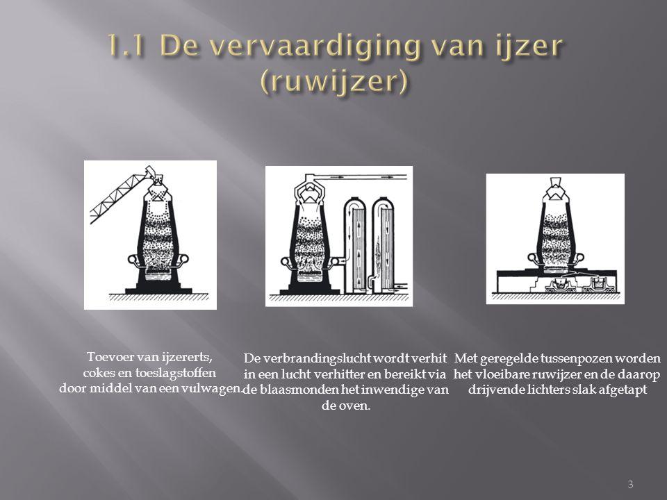 1.1 De vervaardiging van ijzer (ruwijzer)