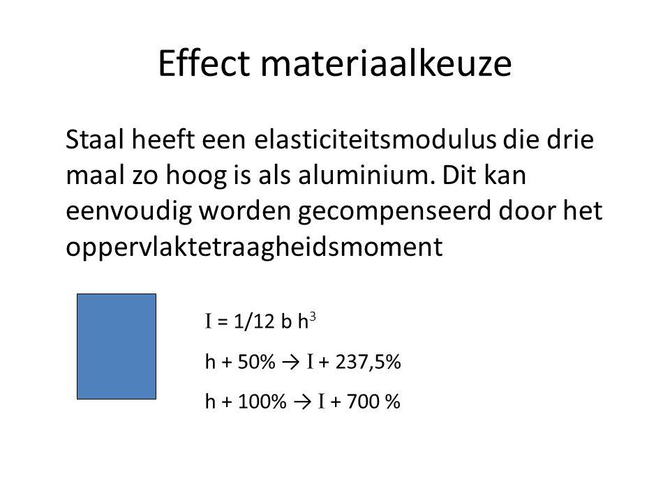 Effect materiaalkeuze