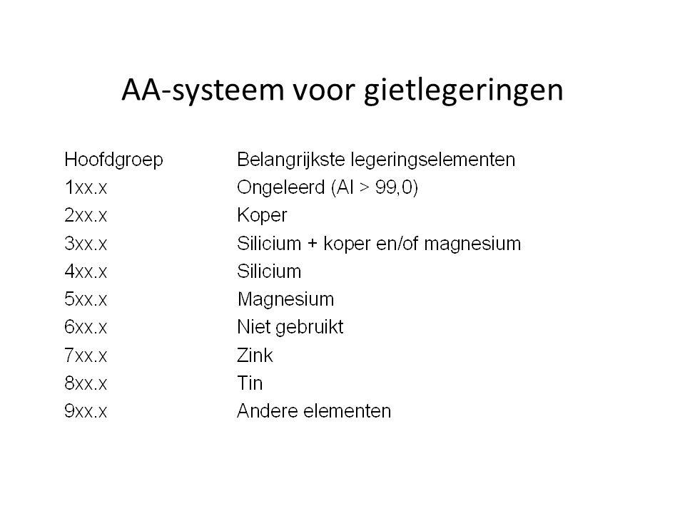 AA-systeem voor gietlegeringen
