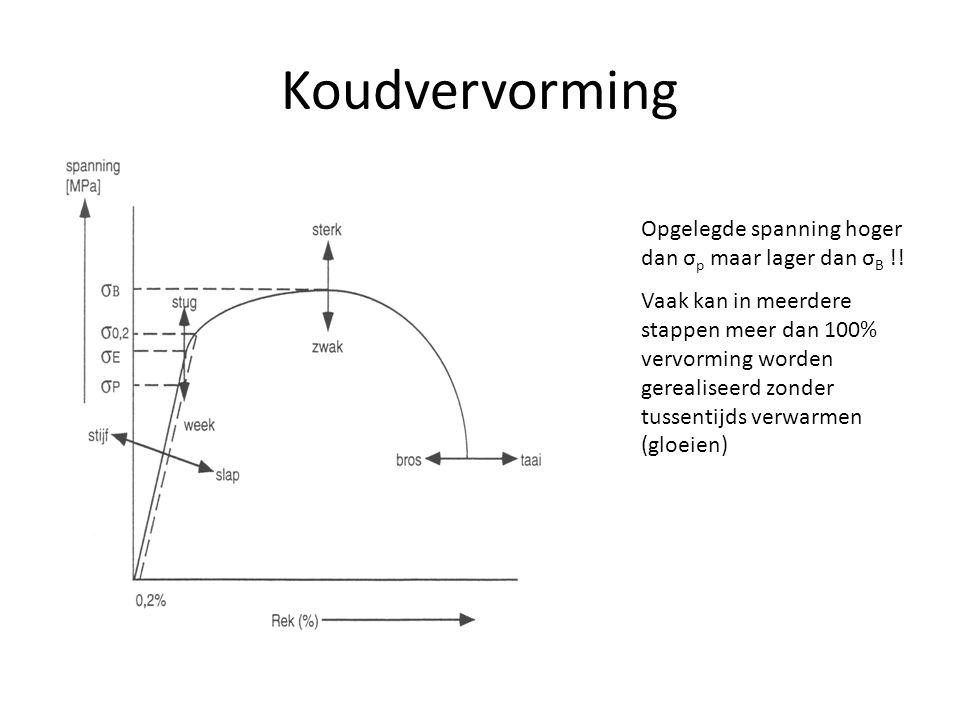 Koudvervorming Opgelegde spanning hoger dan σp maar lager dan σB !!