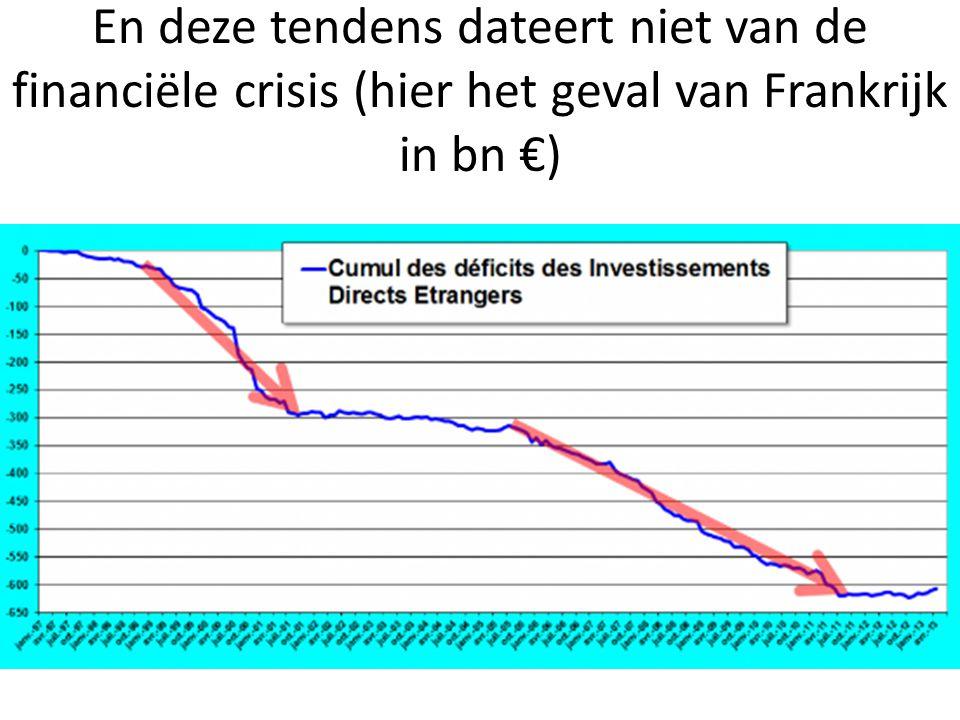 En deze tendens dateert niet van de financiële crisis (hier het geval van Frankrijk in bn €)