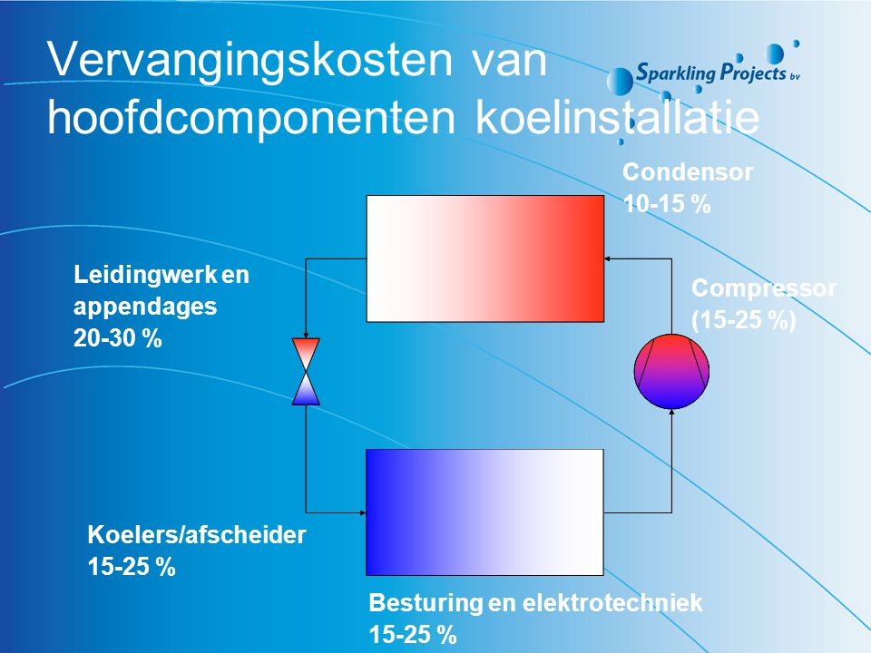 Vervangingskosten van hoofdcomponenten koelinstallatie
