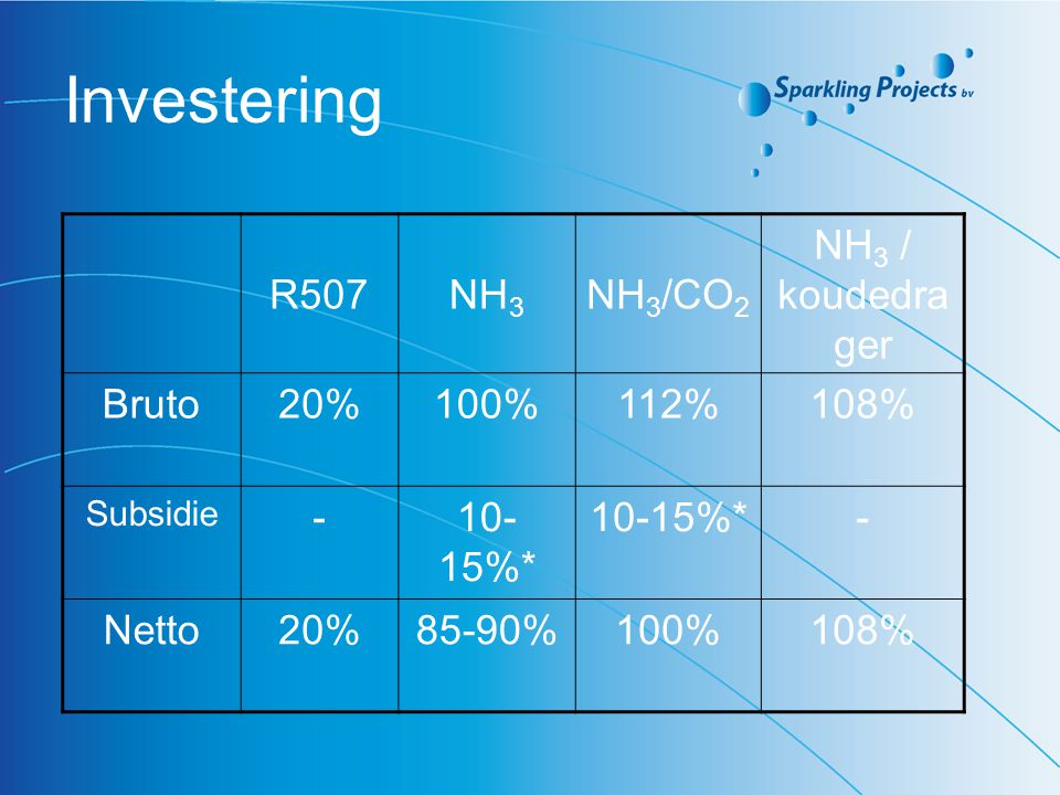 Investering R507 NH3 NH3/CO2 NH3 / koudedrager Bruto 20% 100% 112%