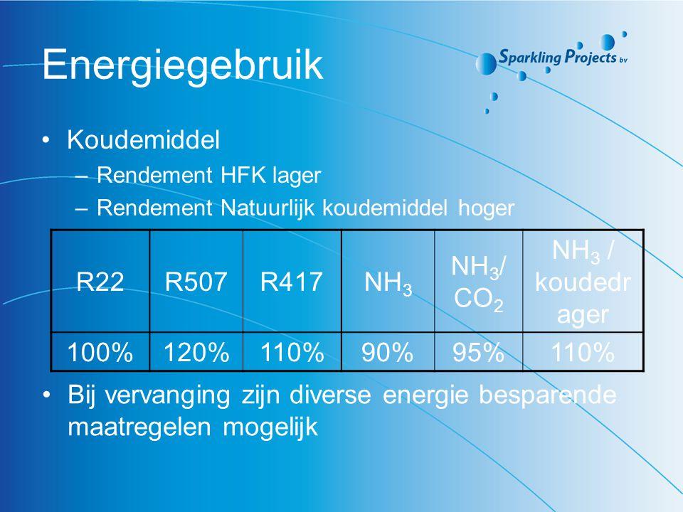 Energiegebruik Koudemiddel R22 R507 R417 NH3 NH3/CO2 NH3 / koudedrager