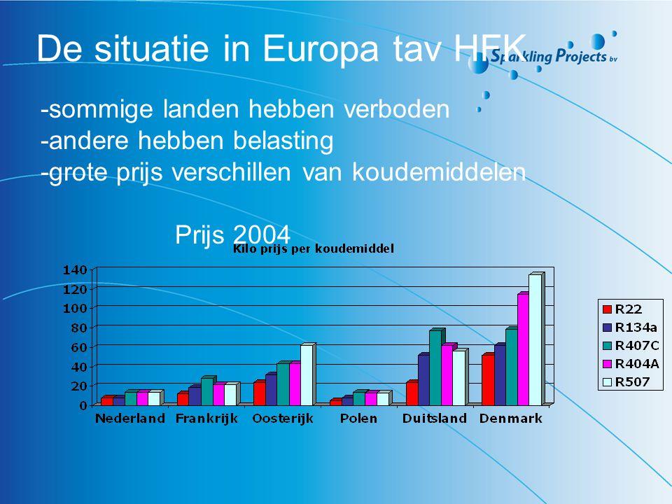 De situatie in Europa tav HFK