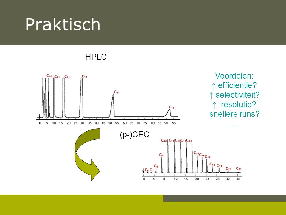 Praktisch HPLC Voordelen: ↑ efficientie ↑ selectiviteit ↑ resolutie