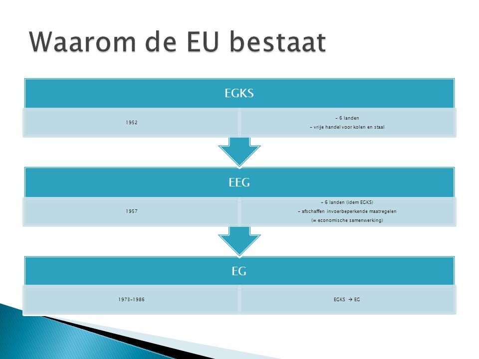Waarom de EU bestaat EGKS 1952 - vrije handel voor kolen en staal