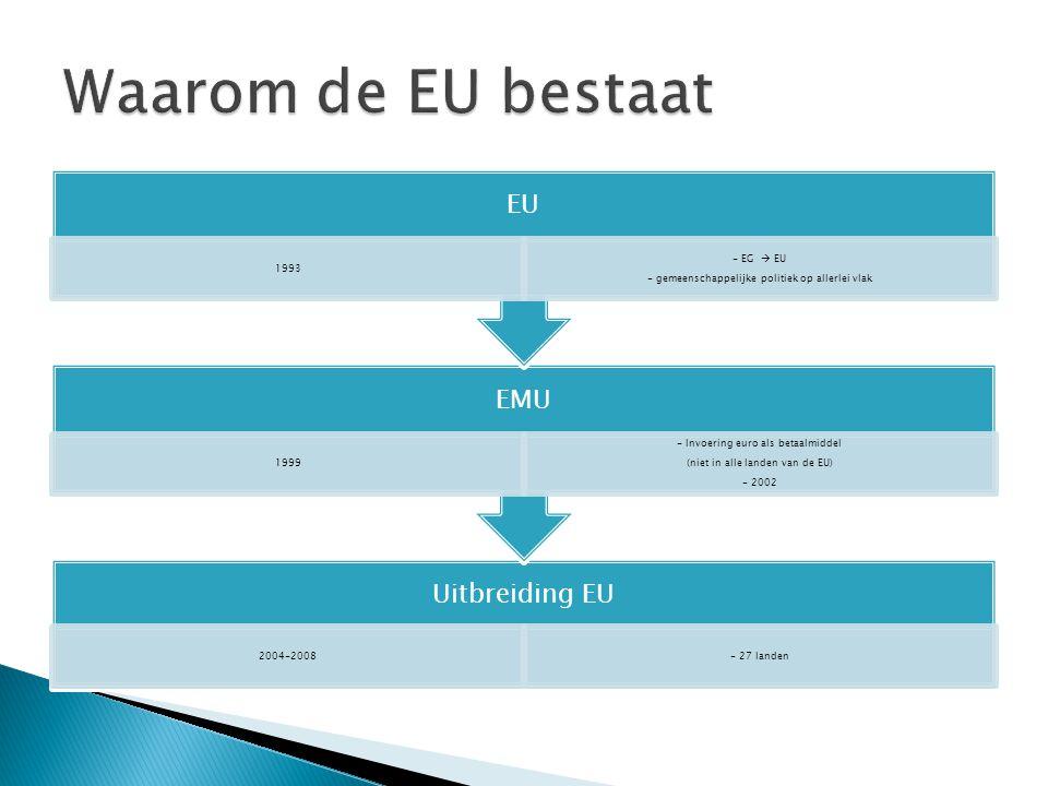 Waarom de EU bestaat EU. 1993. - gemeenschappelijke politiek op allerlei vlak. - EG  EU. EMU.