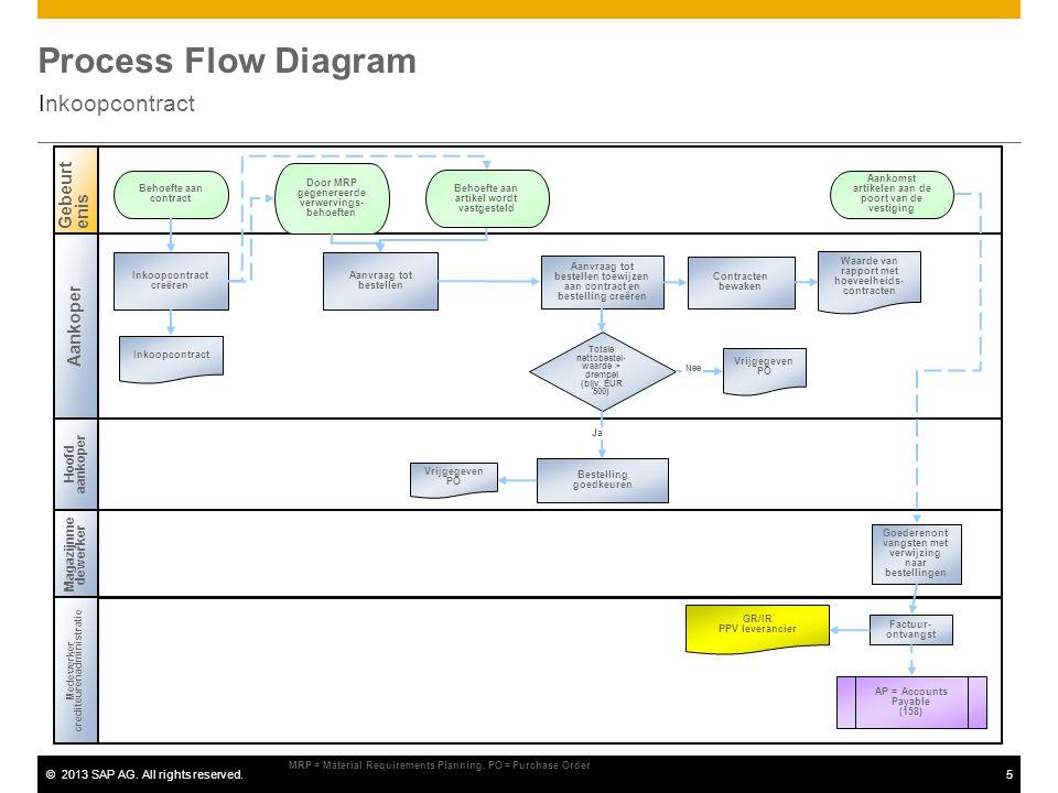 Process Flow Diagram Inkoopcontract Gebeurtenis Aankoper
