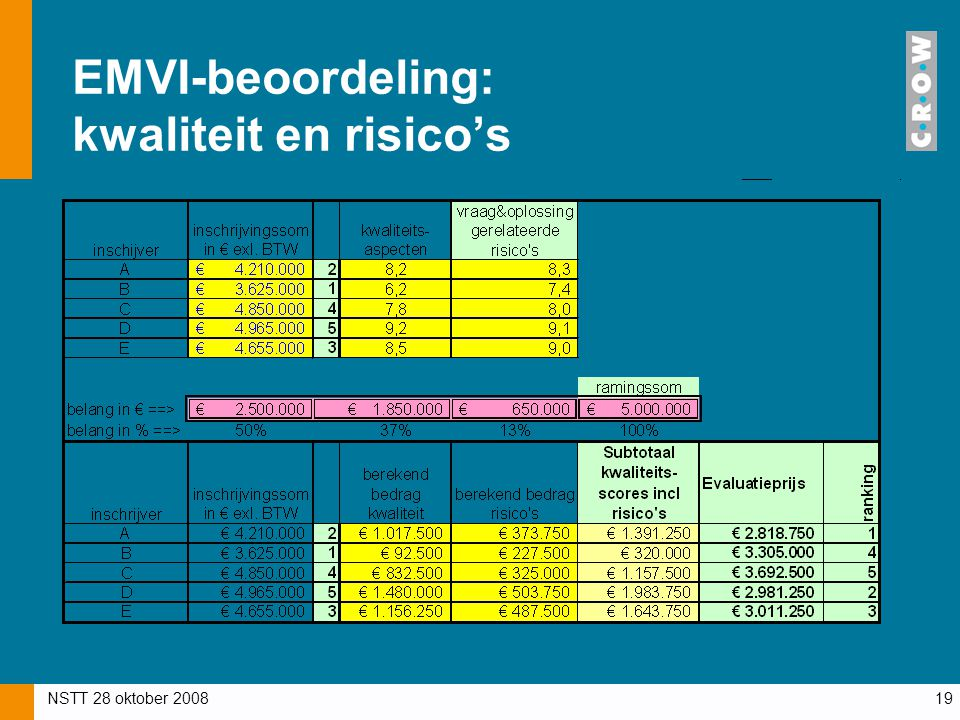 EMVI-beoordeling: kwaliteit en risico's