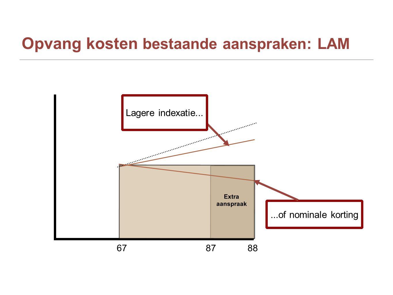 Opvang kosten bestaande aanspraken: LAM