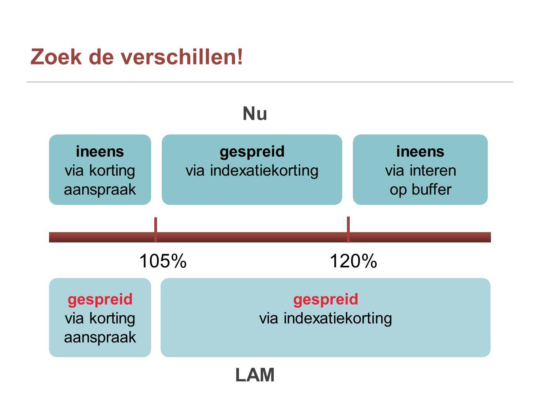 Zoek de verschillen! Nu 105% 120% LAM ineens via korting aanspraak