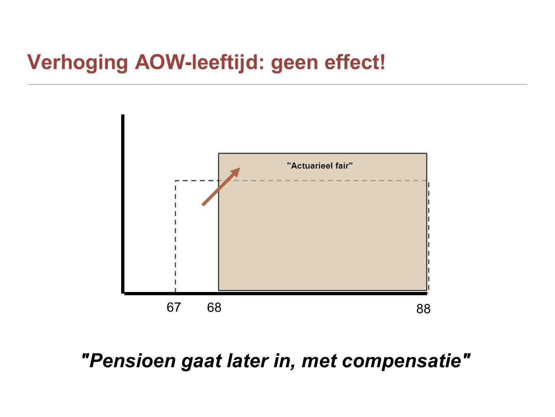 Verhoging AOW-leeftijd: geen effect!