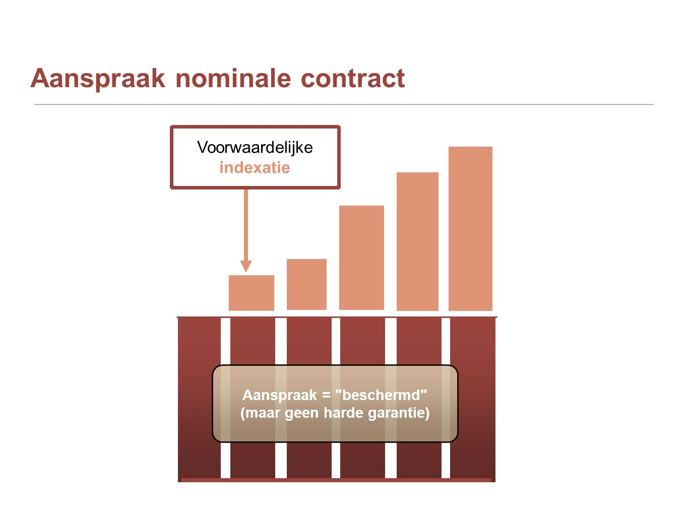 Aanspraak nominale contract