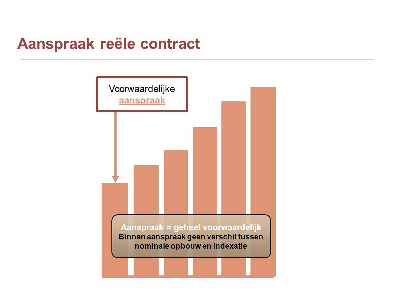 Aanspraak reële contract