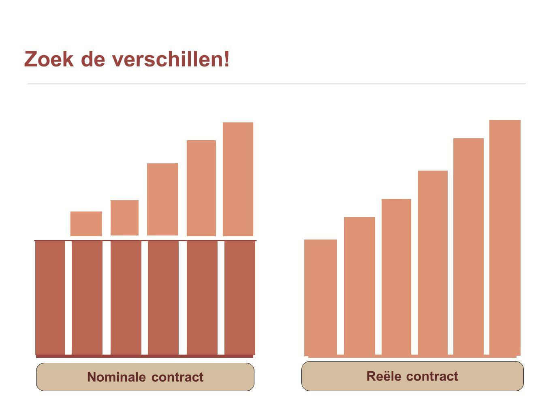 Zoek de verschillen! Nominale contract Reële contract
