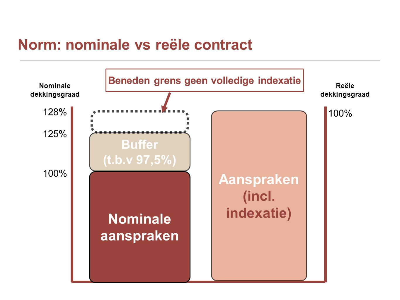 Norm: nominale vs reële contract