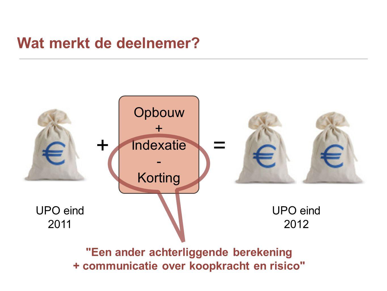 + = Wat merkt de deelnemer Opbouw + Indexatie - Korting UPO eind 2011