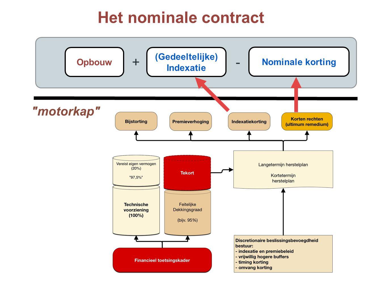 Het nominale contract + - motorkap (Gedeeltelijke) Opbouw
