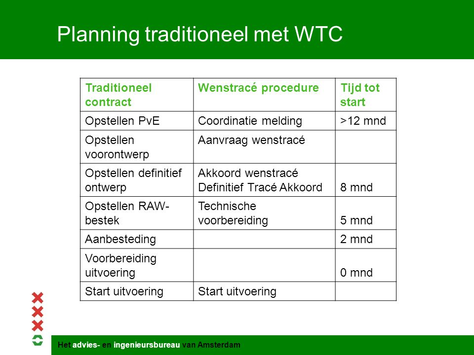 Planning traditioneel met WTC