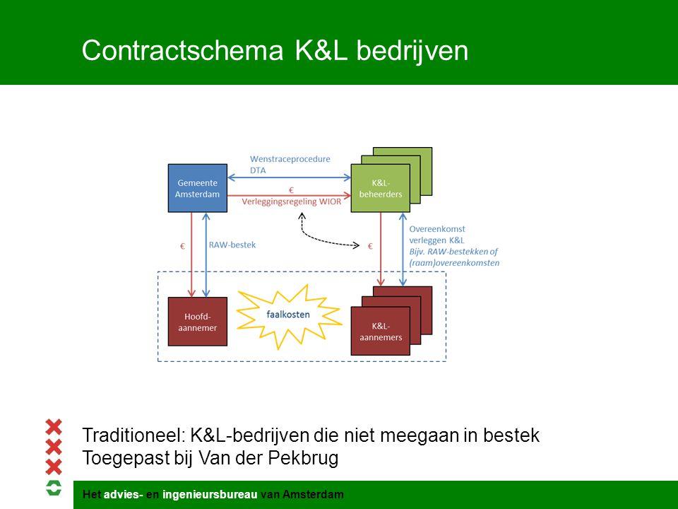 Contractschema K&L bedrijven