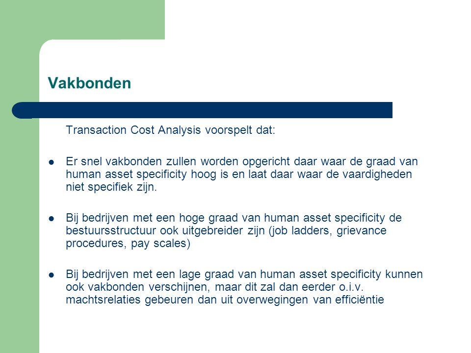 Vakbonden Transaction Cost Analysis voorspelt dat: