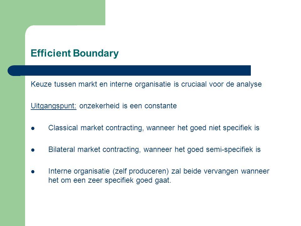 Efficient Boundary Keuze tussen markt en interne organisatie is cruciaal voor de analyse. Uitgangspunt: onzekerheid is een constante.