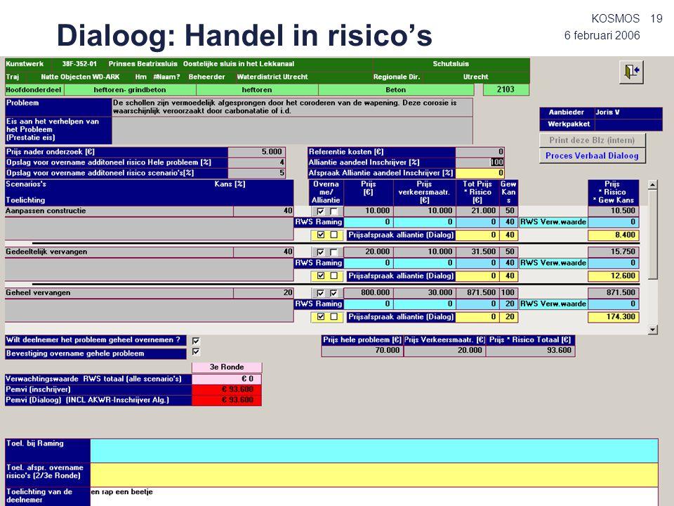 Dialoog: Handel in risico's