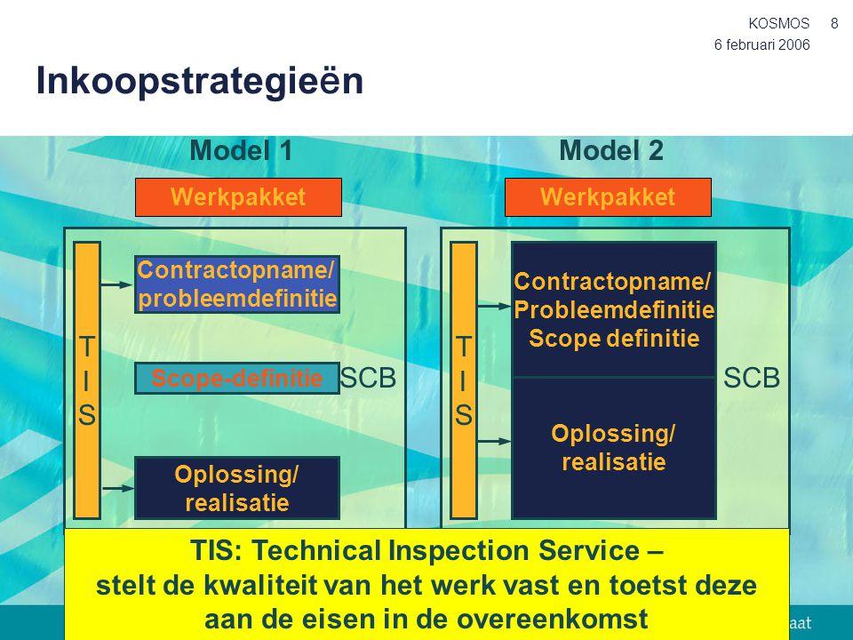 Inkoopstrategieën Model 1 T I S SCB T I S SCB Model 2