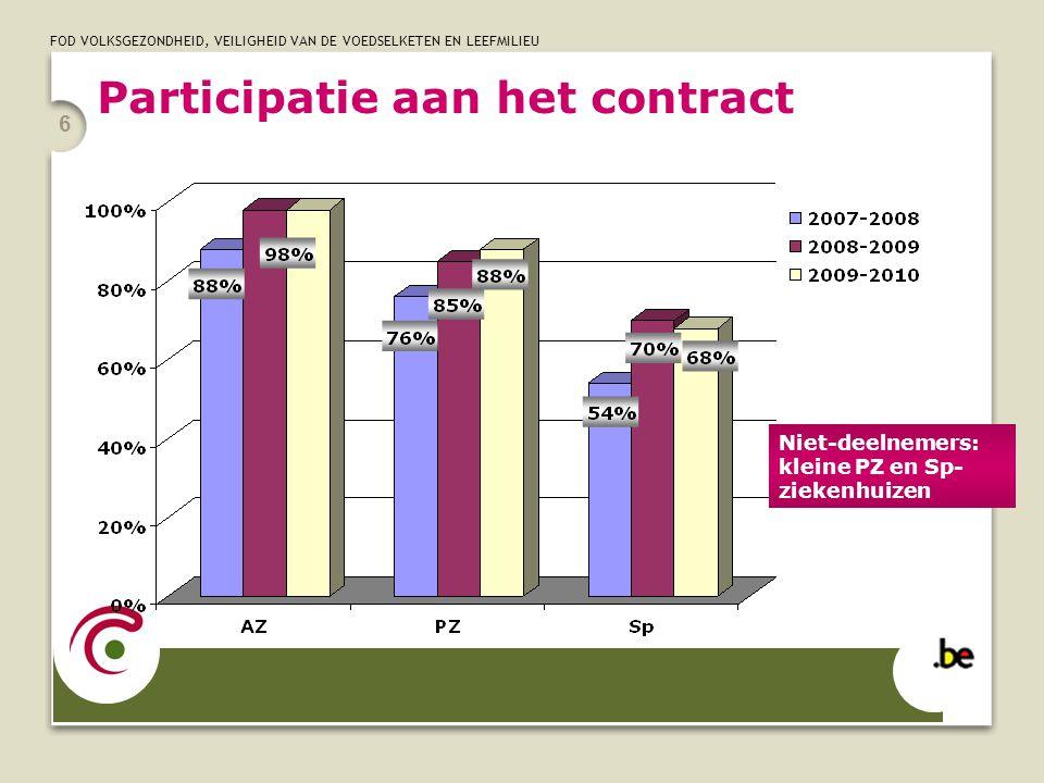 Participatie aan het contract