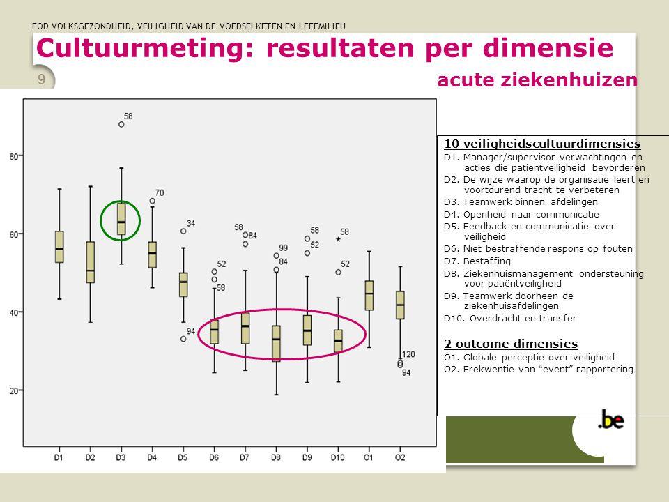 Cultuurmeting: resultaten per dimensie acute ziekenhuizen
