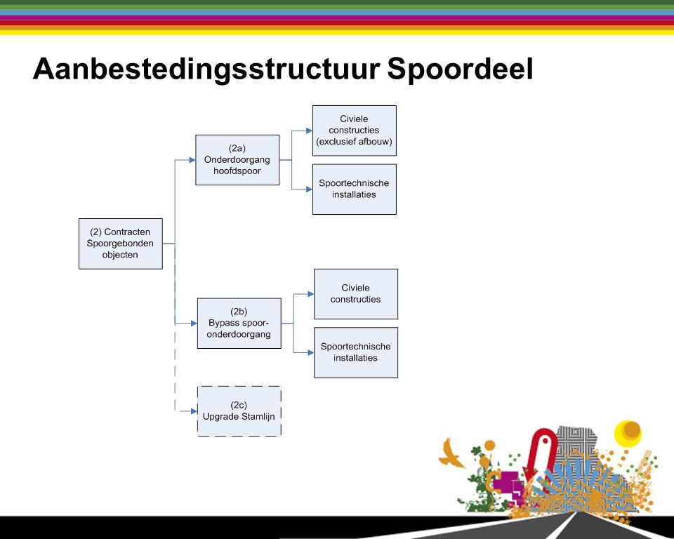 Aanbestedingsstructuur Spoordeel