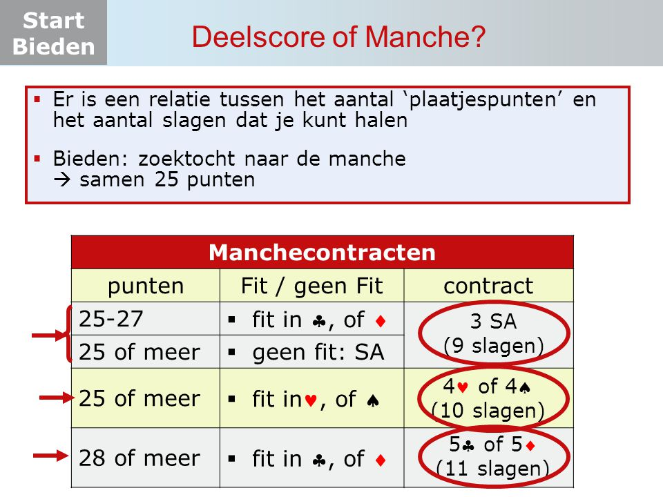 Deelscore of Manche Manchecontracten punten Fit / geen Fit contract
