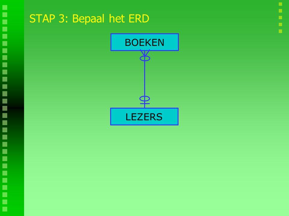 STAP 3: Bepaal het ERD BOEKEN LEZERS